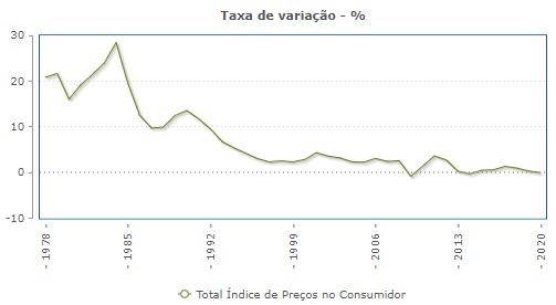 Desmistificar a Inflação 1